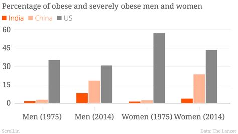 In charts: Fat tax or not, India's obesity problem is not