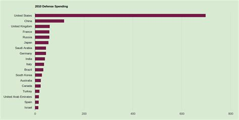 Largest military budgets — this first list is a list of ...
