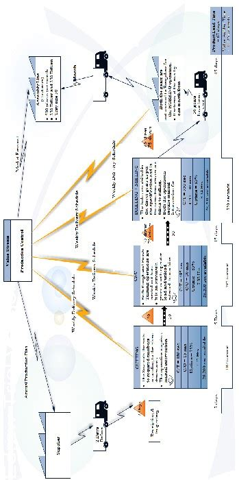Improving the Productivity using Value Stream Mapping and