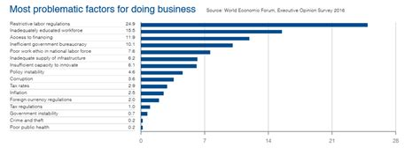Competitiveness: How SA compares to countries with low tax