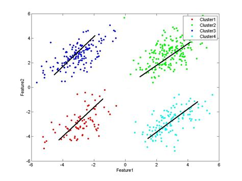 2d - Regression lines for cluster of points in Matlab