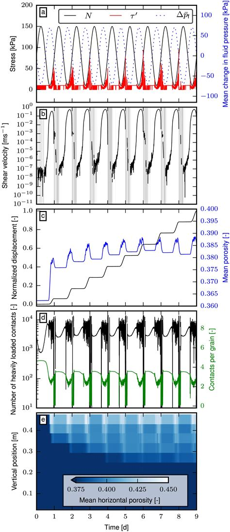 Ice flow dynamics forced by water pressure variations in