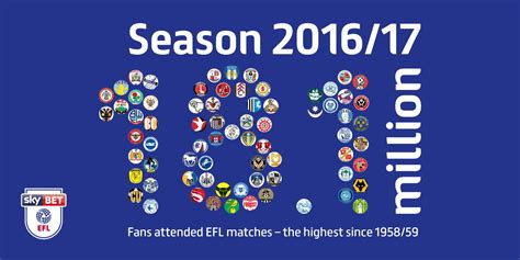 2016/17 Record Highest EFL Attendance Figures In Nearly 60