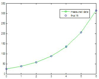 Exponential Regression with Matlab