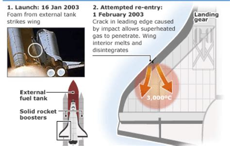 Space Shuttle Columbia disaster (2003) - Rocket Science