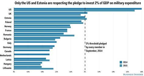 Only the US and Estonia are meeting NATO's defence budget
